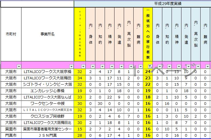 就労移行支援事業所就職者数大阪